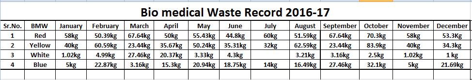 bio medical waste 16-17