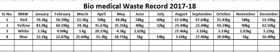 bio medical waste 17-18